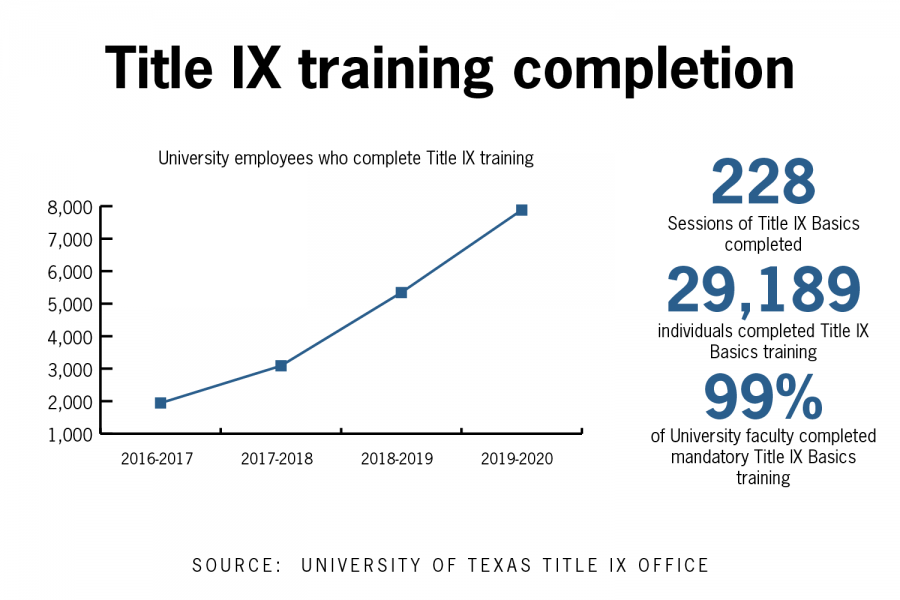 UT's mandatory Title IX faculty training requirement sees 99% completion rate, up from 26% in previous year