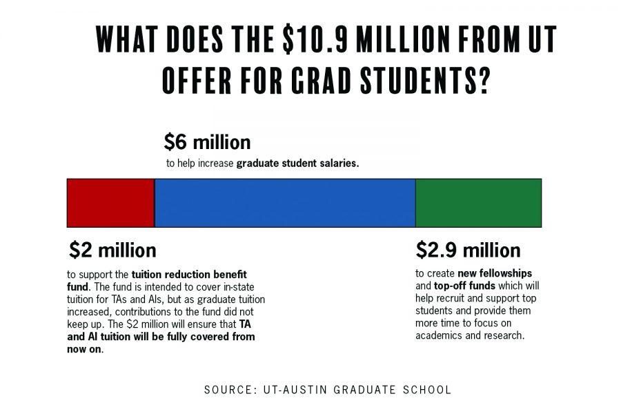 UT-Austin to provide $11 million in graduate student funding