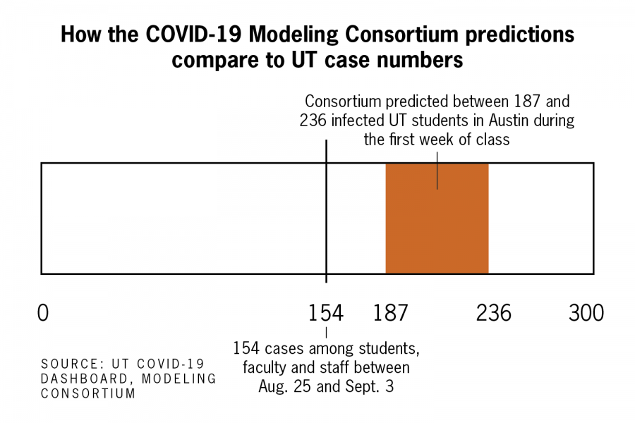 COVID-19+cases+lower+than+model+consortium+predictions