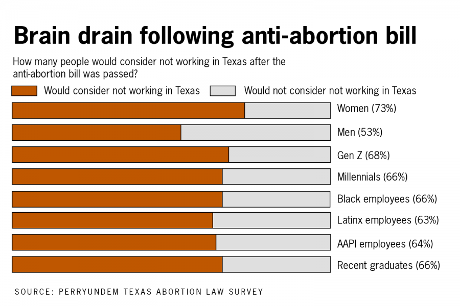 UT+students+plan+to+leave+Texas+after+graduation+following+anti-abortion+law