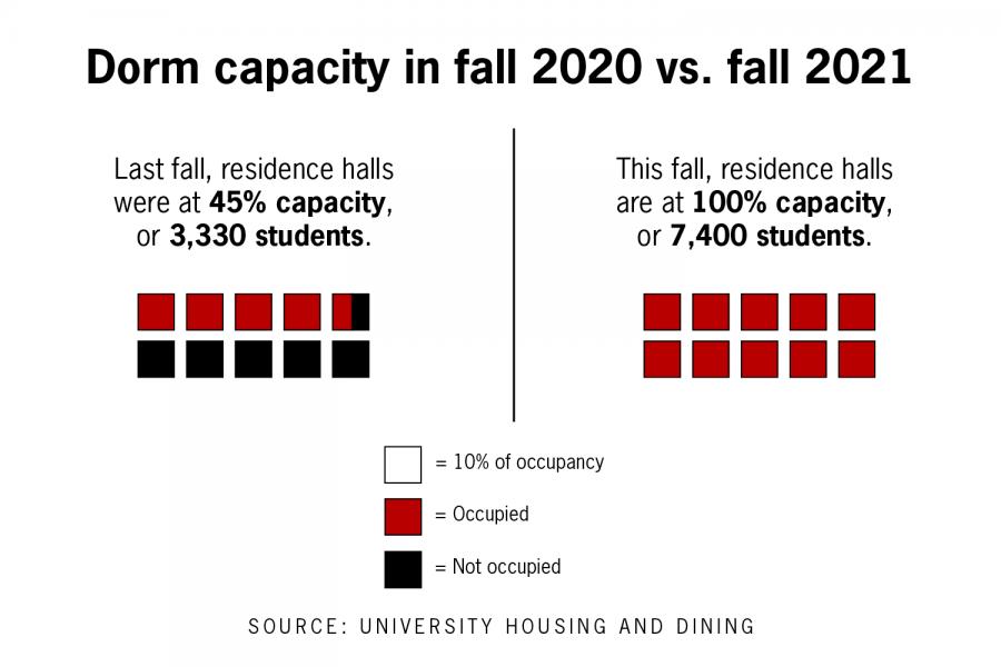 UT-Austin residence halls return to full capacity