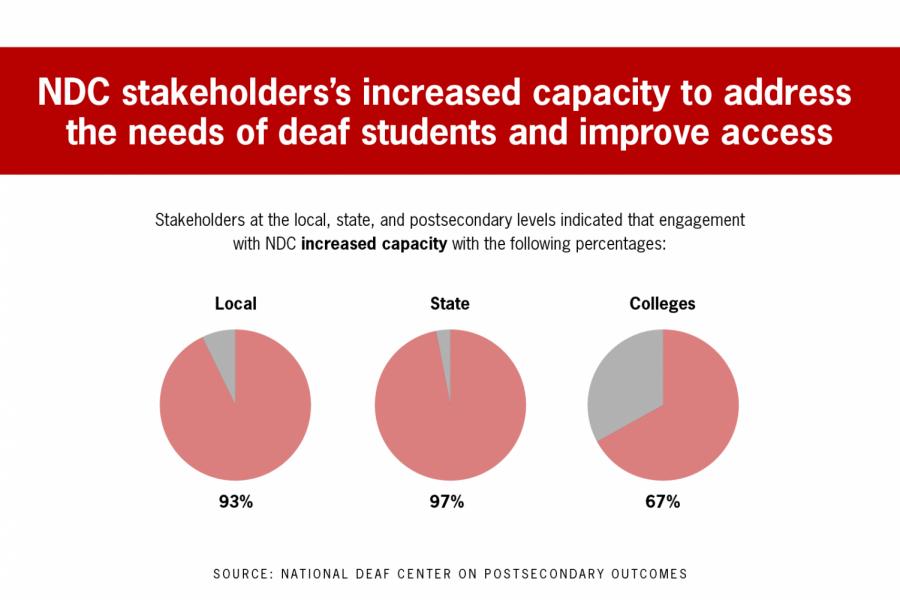 UT-Austin Deaf Center receives $20 million grant to support students