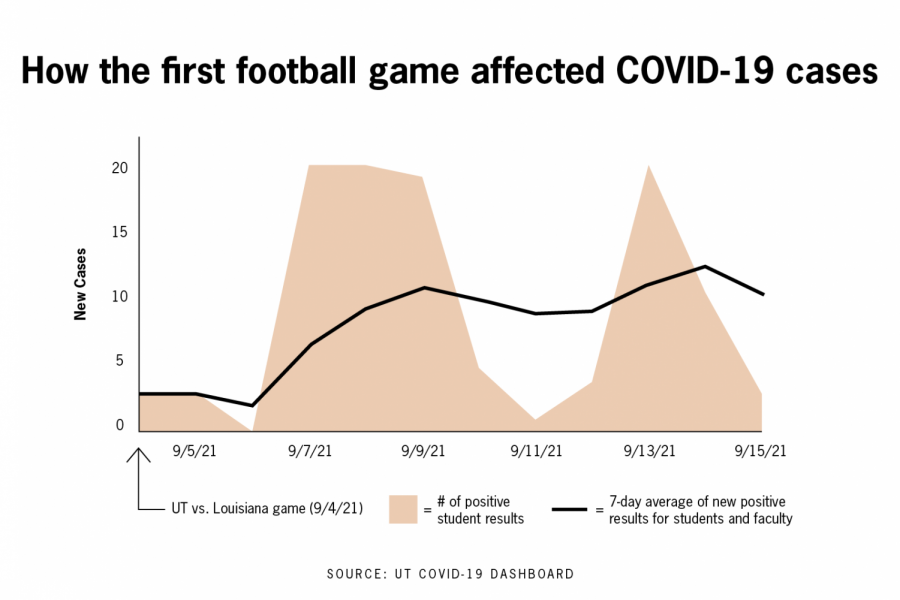 Students worried COVID cases will rise after football games, data says differently