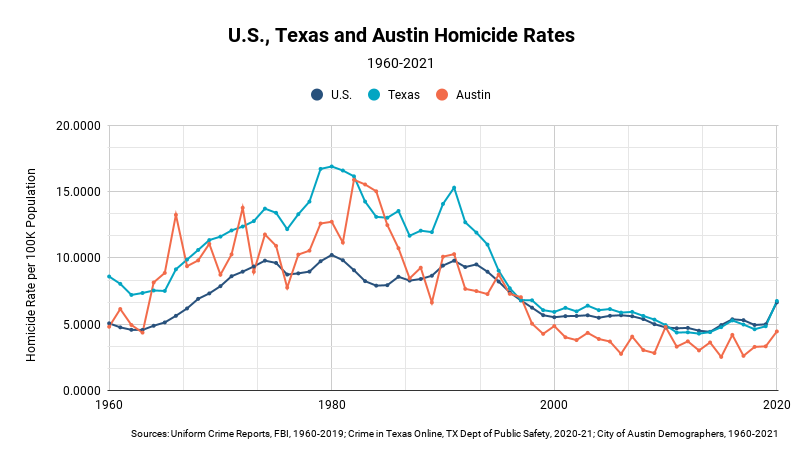 More police officers will not help counter rising homicide rates, UT study finds