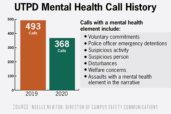 Mental Health Assistance and Response Team to join UTPD on mental health crisis calls