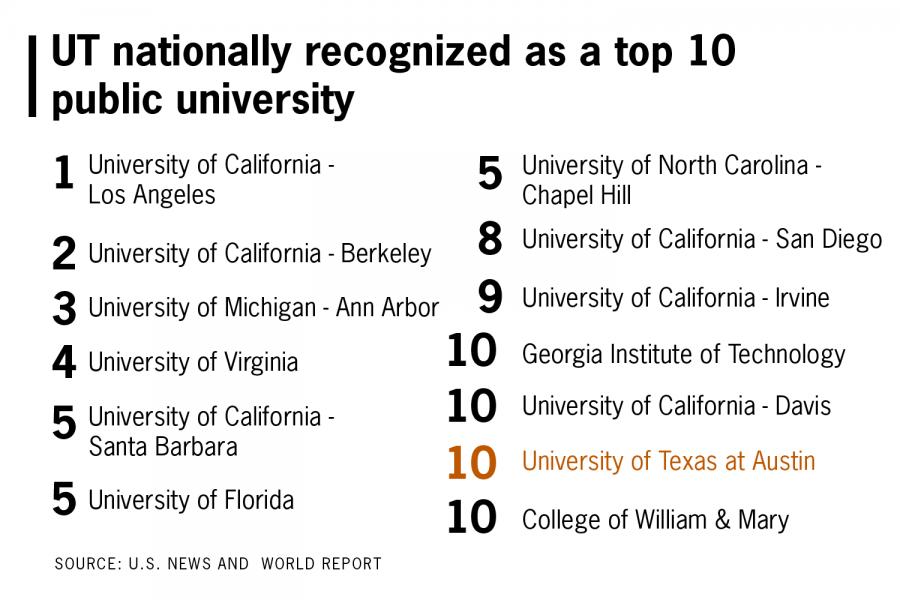 UT-Austin ranked among top ten best public universities in nation
