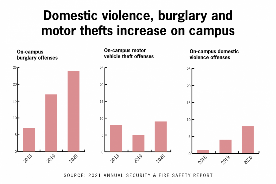On-campus+reports+of+burglary%2C+motor+theft%2C+domestic+violence+increase%2C+crime+reporting+may+have+also+risen