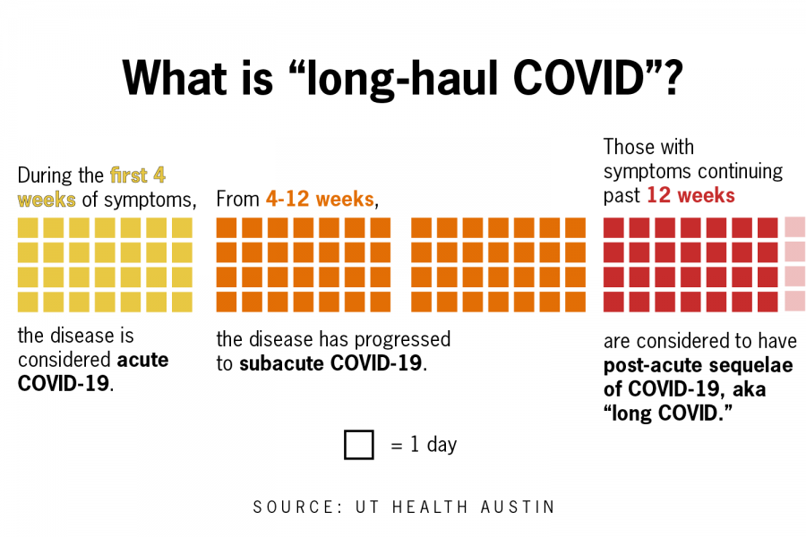 People dont know Im struggling: UT Health Austin helps those still afflicted by COVID symptoms